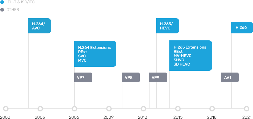 Spin Digital - High Efficiency Video Coding: HEVC