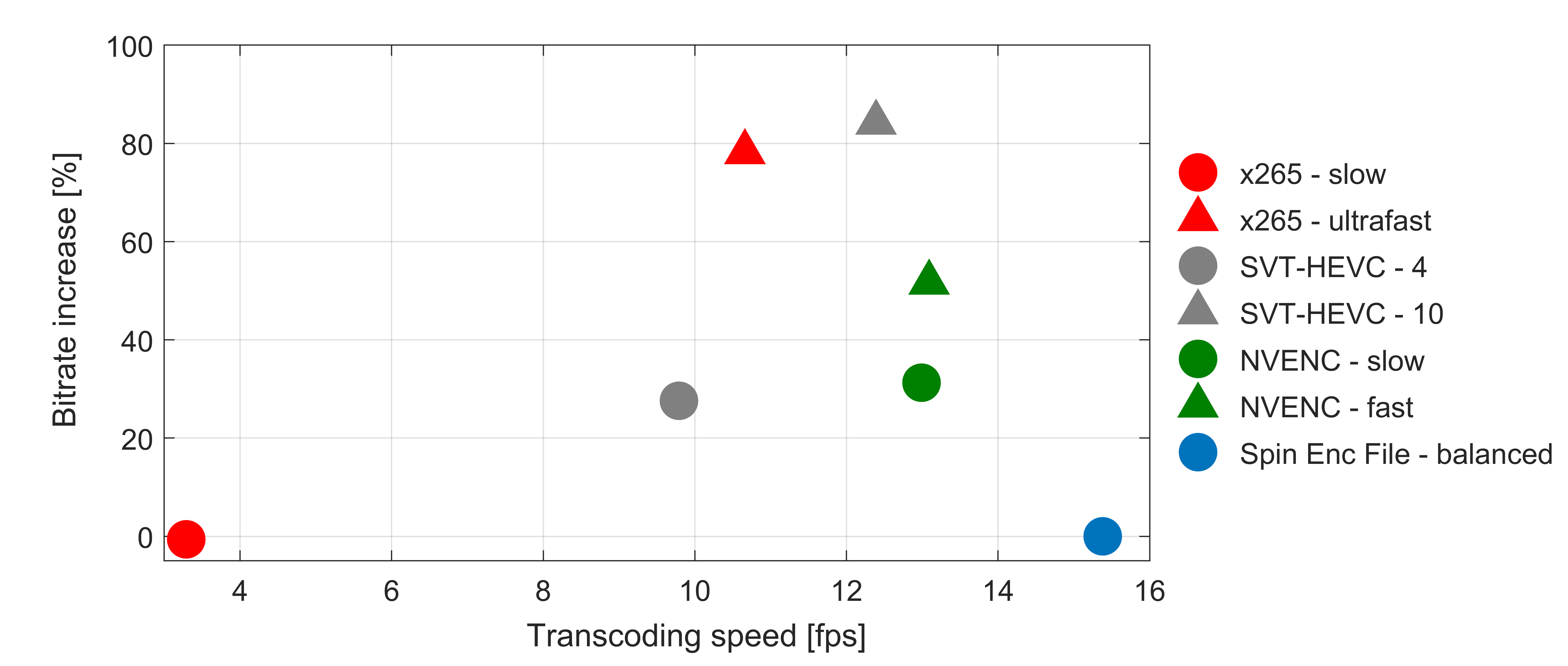 Rate-distortion comparison of HEVC encoders for 8K