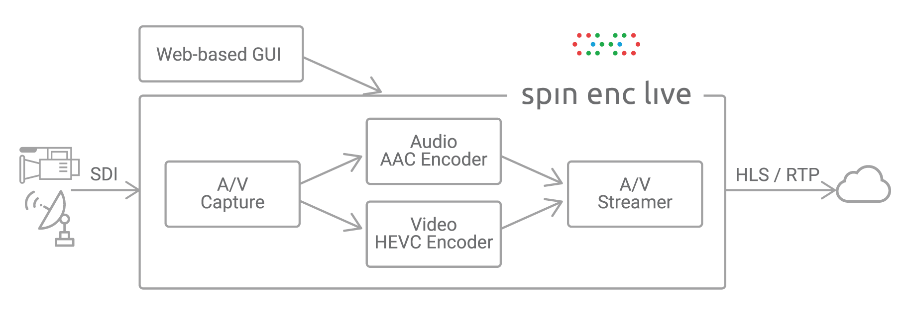 HEVC real-time encoder