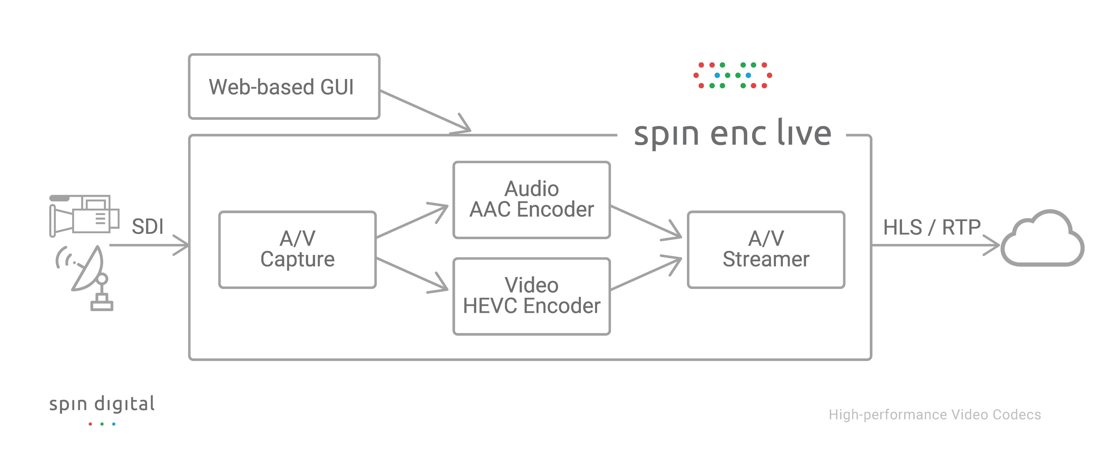 Block diagram of Spin Enc Live