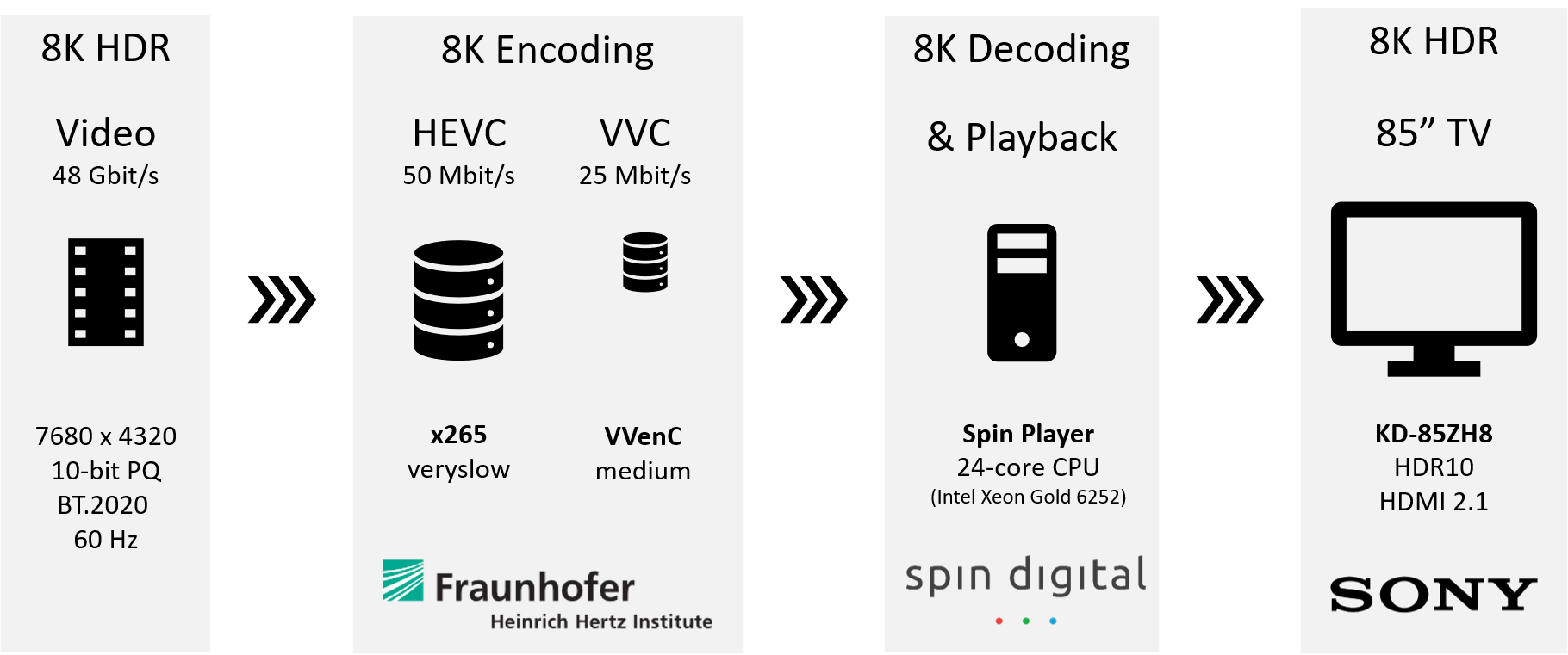 8K HDR encoding and playback demonstration using VVC